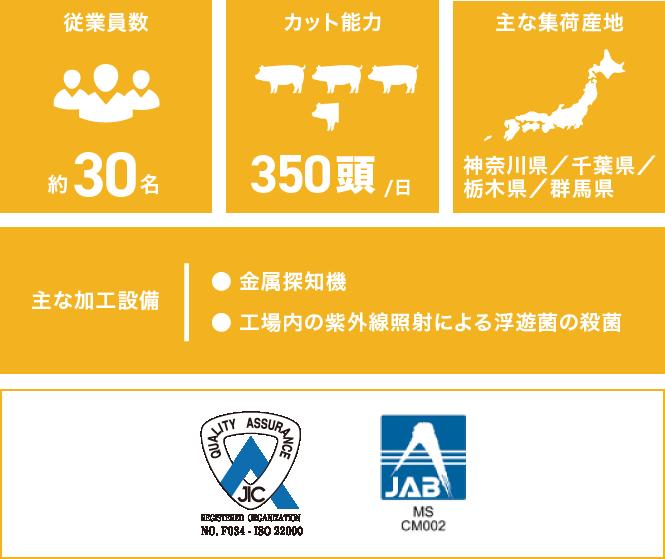 横浜加工部のデータ