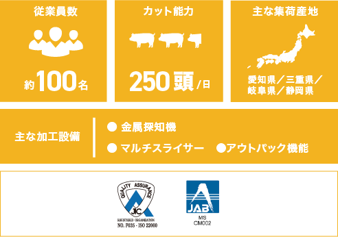 豊田加工場のデータ